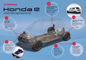 Honda e piattaforma