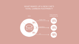 Infografica Volvo total carbon footprint