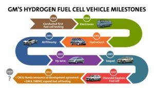 GM Fuel Cell Milestones