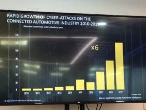 Numero di cyber attacchi alle auto