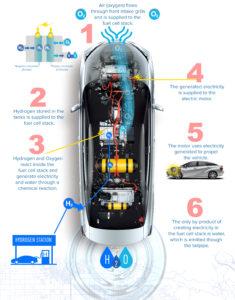 Flussi e funzionamento Auto a idrogeno con celle a combustibile