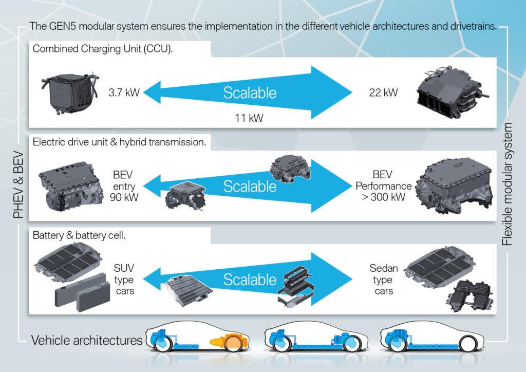 BMW Serie 7 piattaforma BEV
