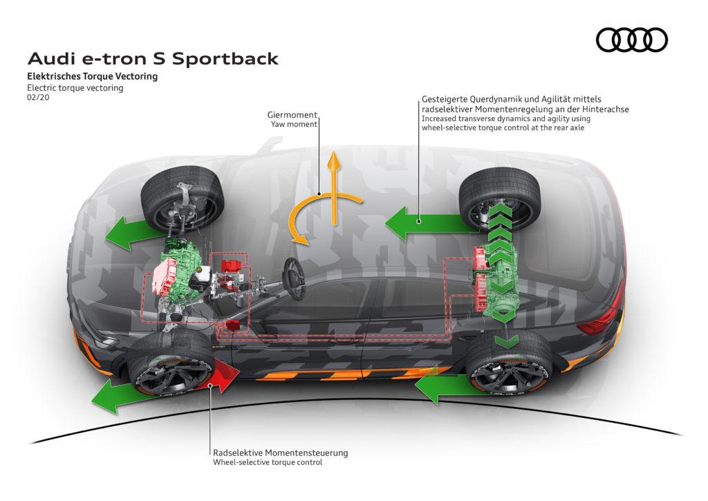 Audi e-tron torque vectoring