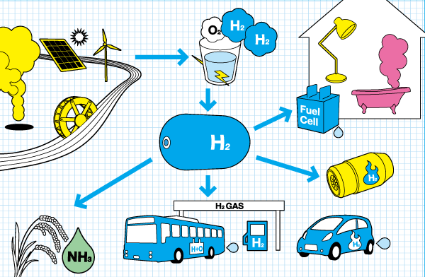 Idrogeno ciclo