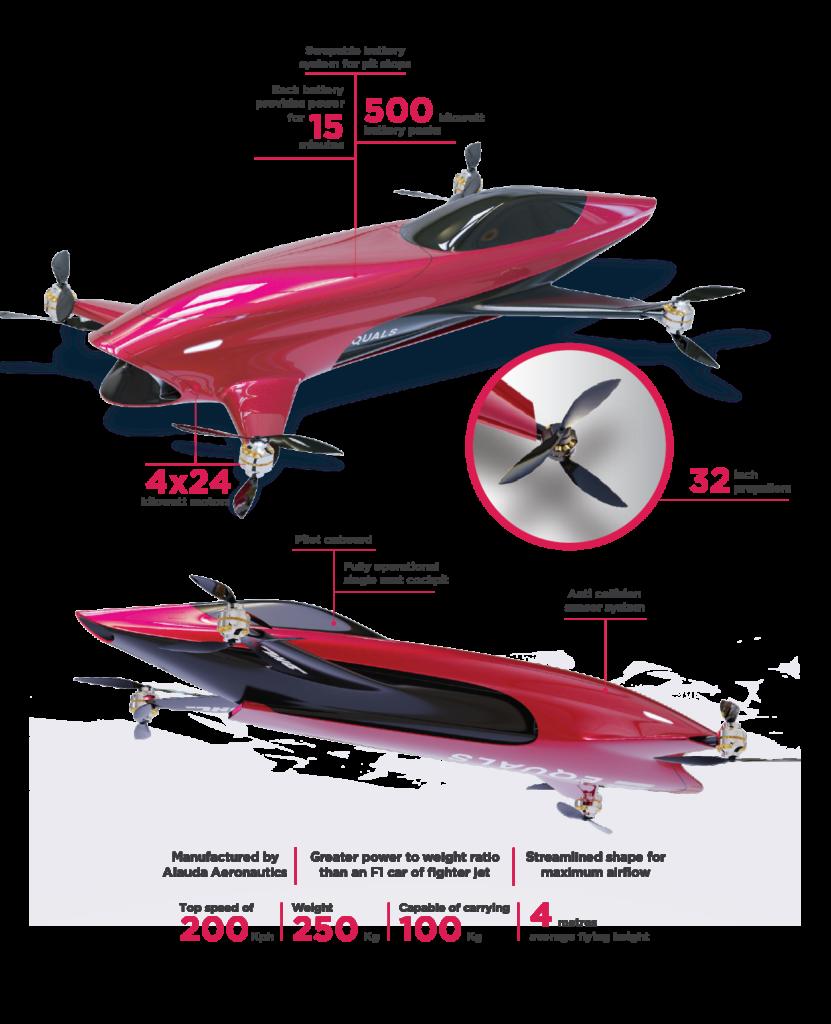 Caratteristiche delle auto volanti Airspeeder