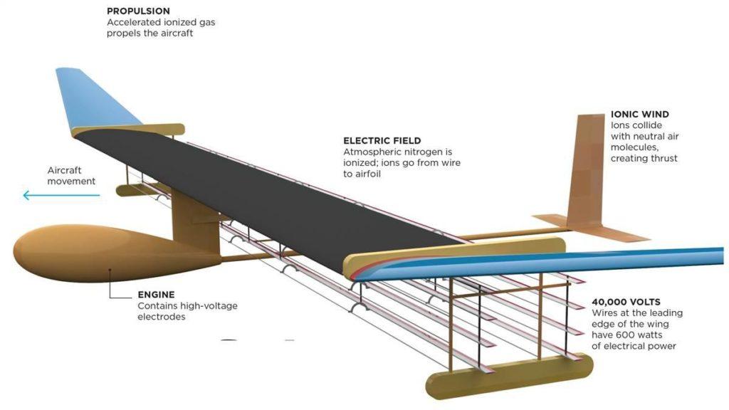 Prpulsione al plasma descrizione aero MIT