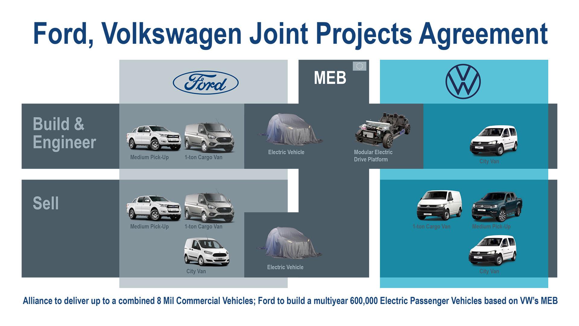 Ford e Volkswagen, definitivo l'accordo per i commerciali e l'elettrico in Europa