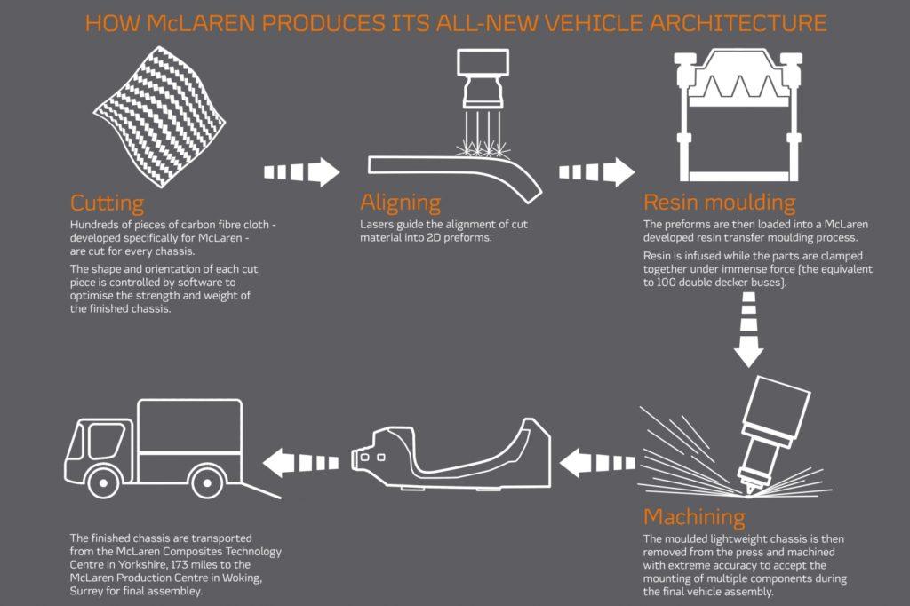 McLaren carbonio