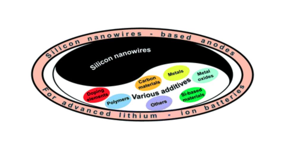 Nanofili di silicio per anodo batterie al litio