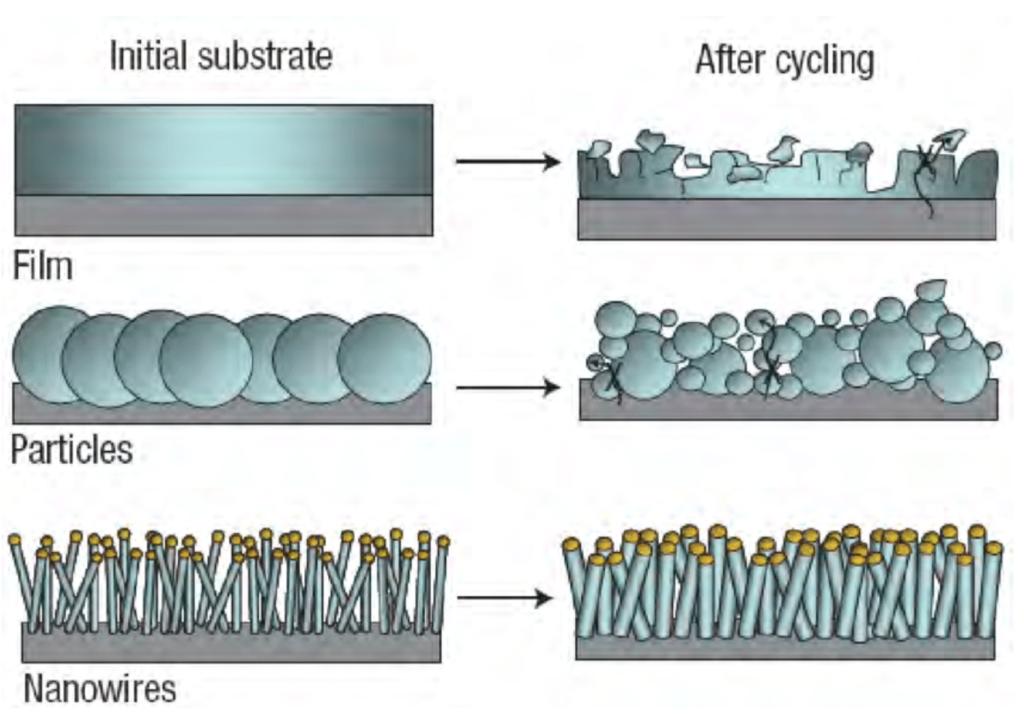 Confronto nanofili silicio per anodo batterie litio