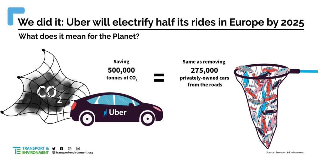 Uber Transport Environment