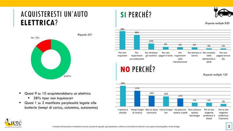 Italiani auto elettrica 2020