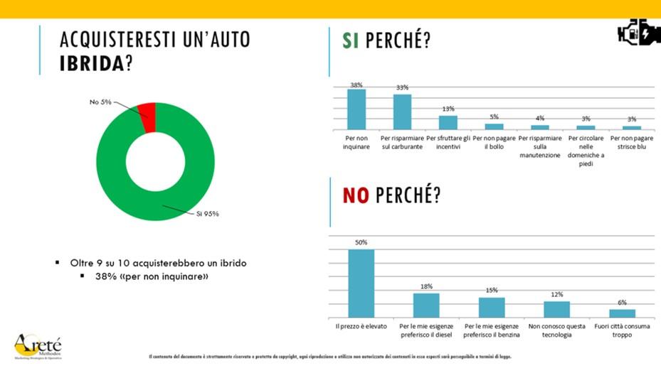 Italiani auto ibrida