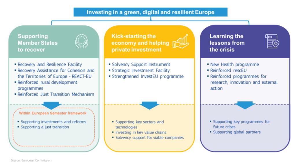 Recovery Fund Europa linee guida