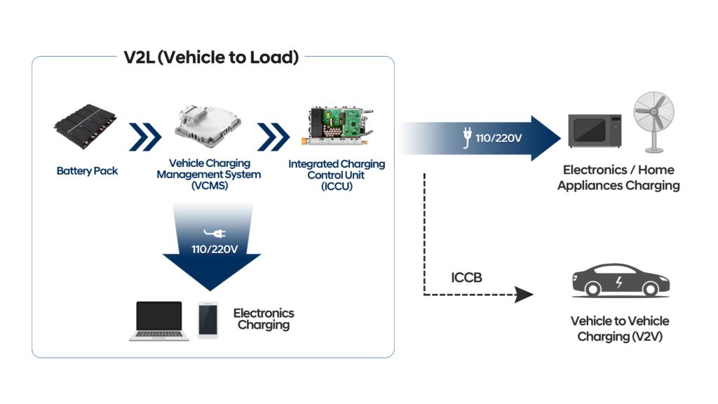 Hyundai E-GMP alimentazione carichi esterni