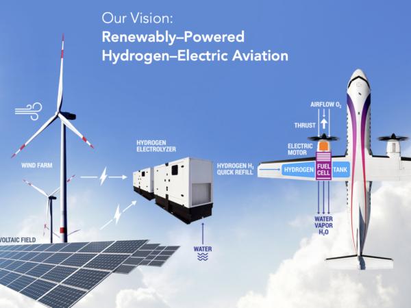 Aereo a idrogeno da rinnovabili
