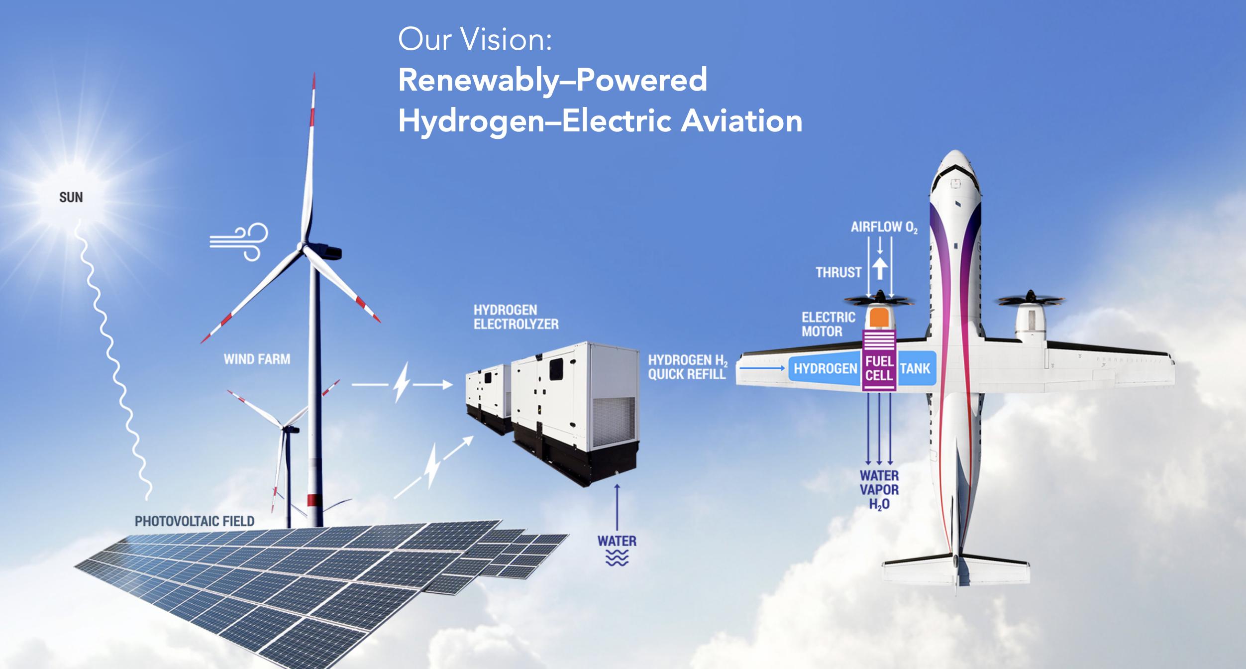 Aereo elettrico a zero emissioni, ecco la soluzione a idrogeno