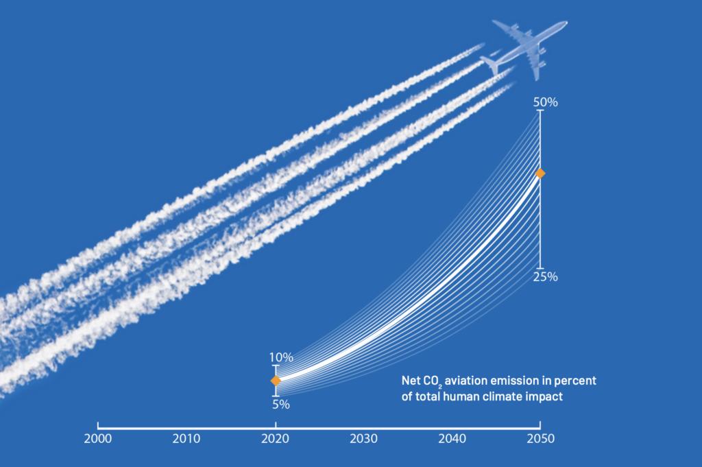 Emissioni CO2 aviazione