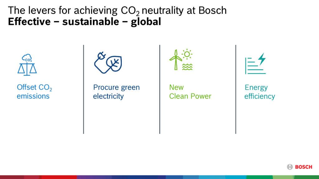 Bosch Carbon neutral azioni