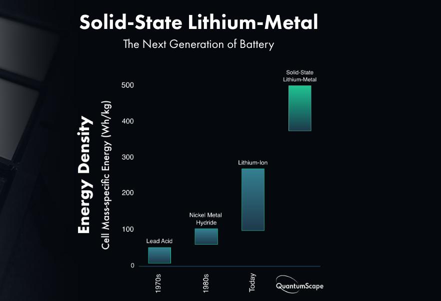 Quantumscape batterie litio stato solido