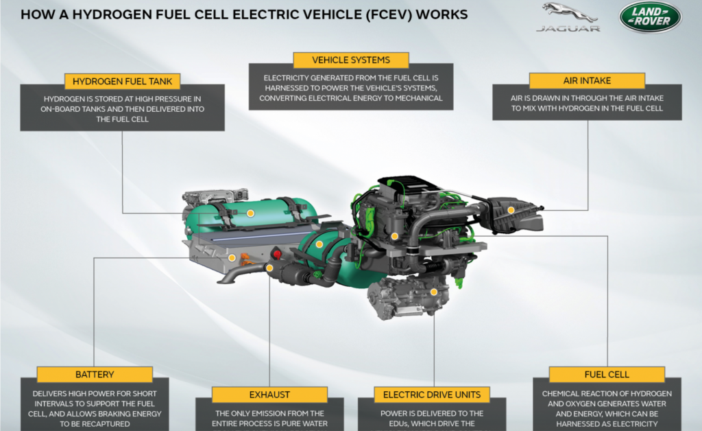 Schema sistema idrogeno Fuel cell Jaguar Land Rover