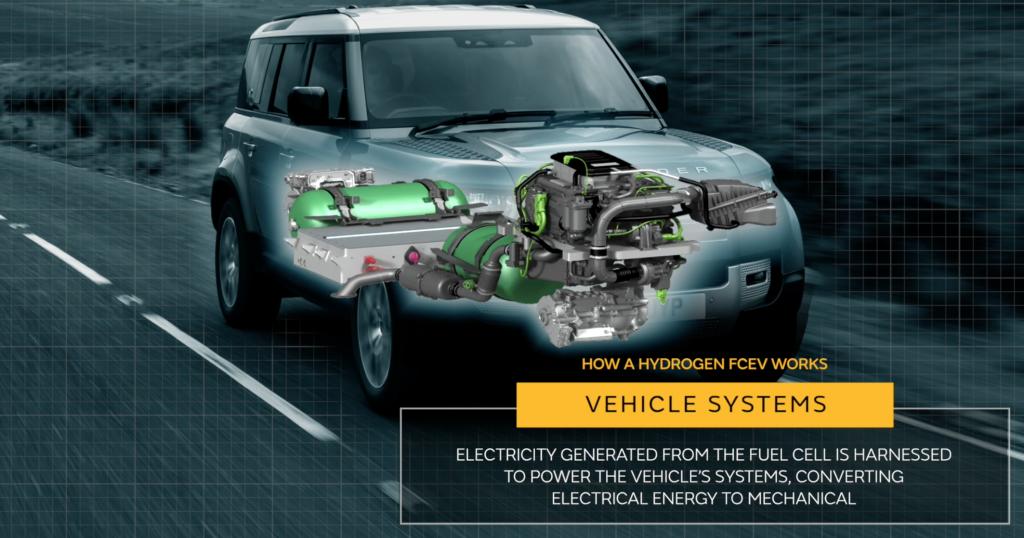Land Rover Defender Fuel Cell sistema
